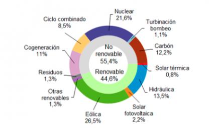 El 56,6 % de la energía producida en España el pasado mes de Marzo provino de fuentes renovables