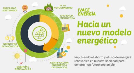 IVACE destina 2 millones de euros para impulsar la movilidad sostenible